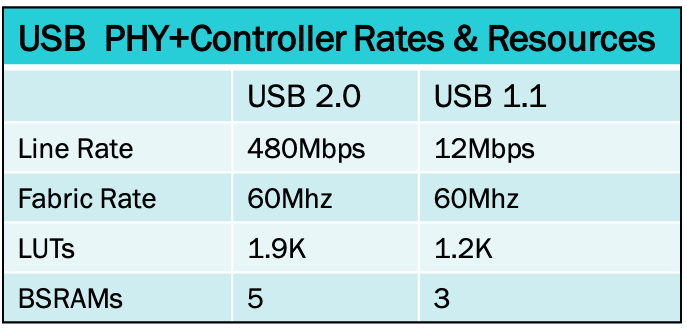 USB rate table updated